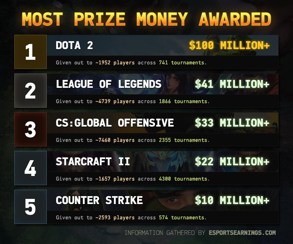 A 50 Million Dollar Esports Prize Pool Mobile Wins