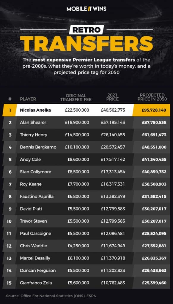 Most expensive Premier League transfers from pre-2000s